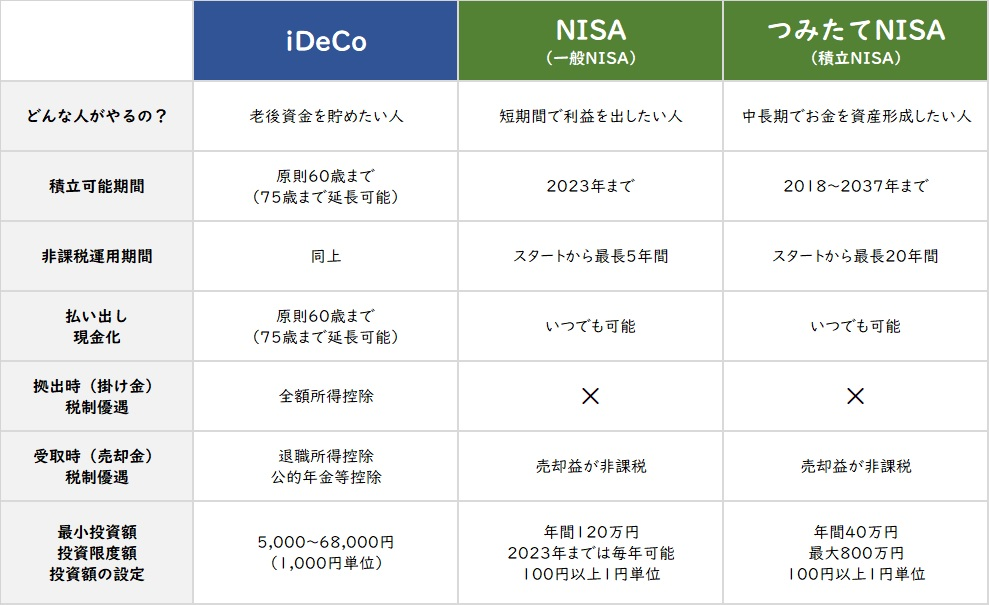 iDeCoとNISAの比較表