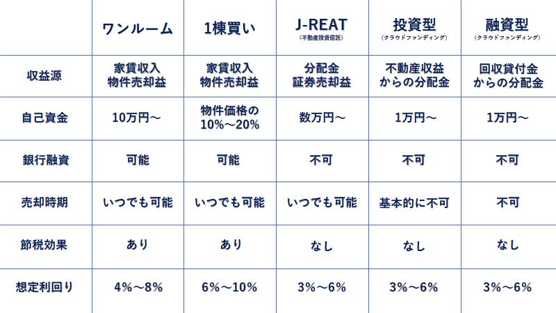 不動産投資の種類