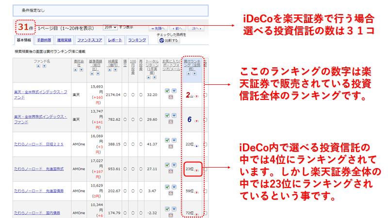 楽天証券 iDeCo ランキング