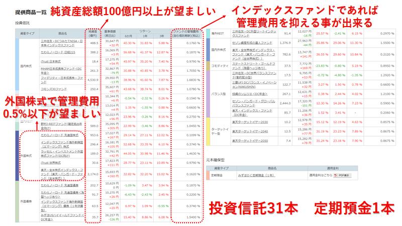 楽天証券 iDeCo 投資信託 提供商品一覧