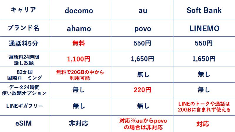 携帯料金比較表 相違点 違い ahamo povo LINEMO