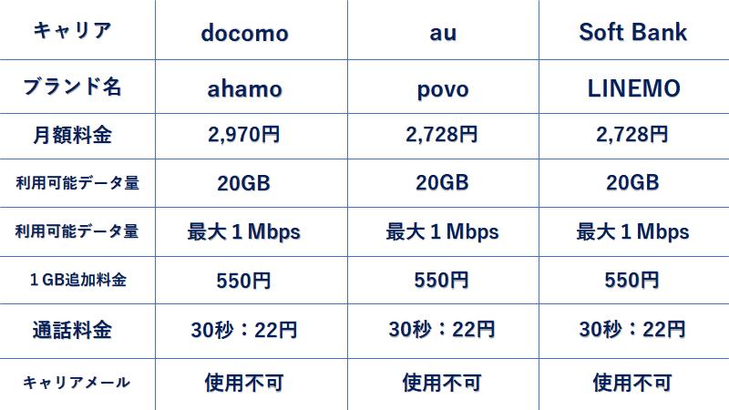 携帯料金比較表 ahamo povo LINEMO