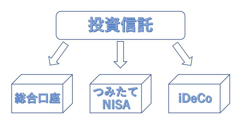投資信託 iDeCo NISA