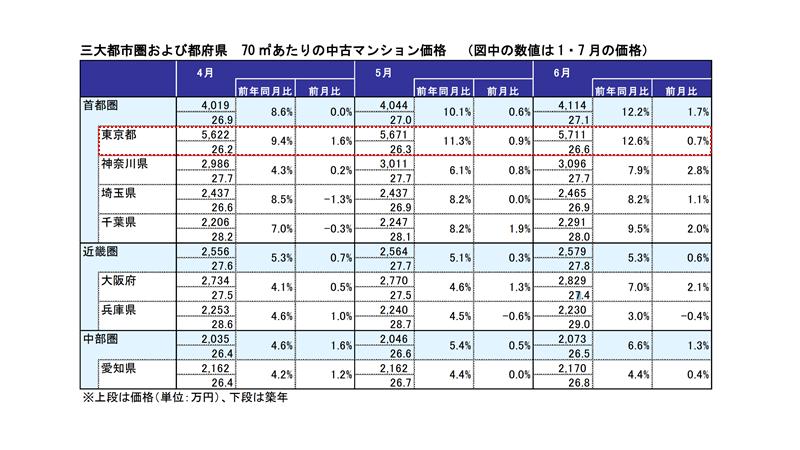 東京のマンション価格 相場