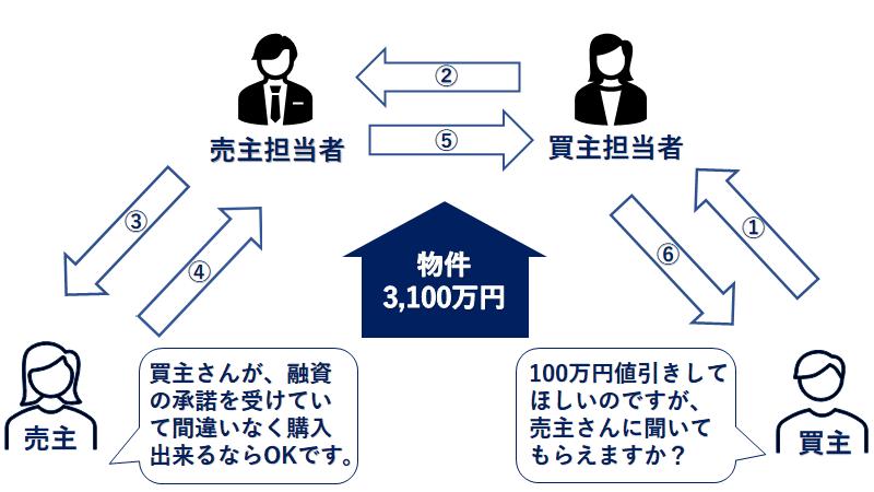 不動産仲介 不動産の値引き交渉